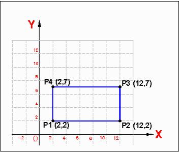 Coordinate relative cartesiane